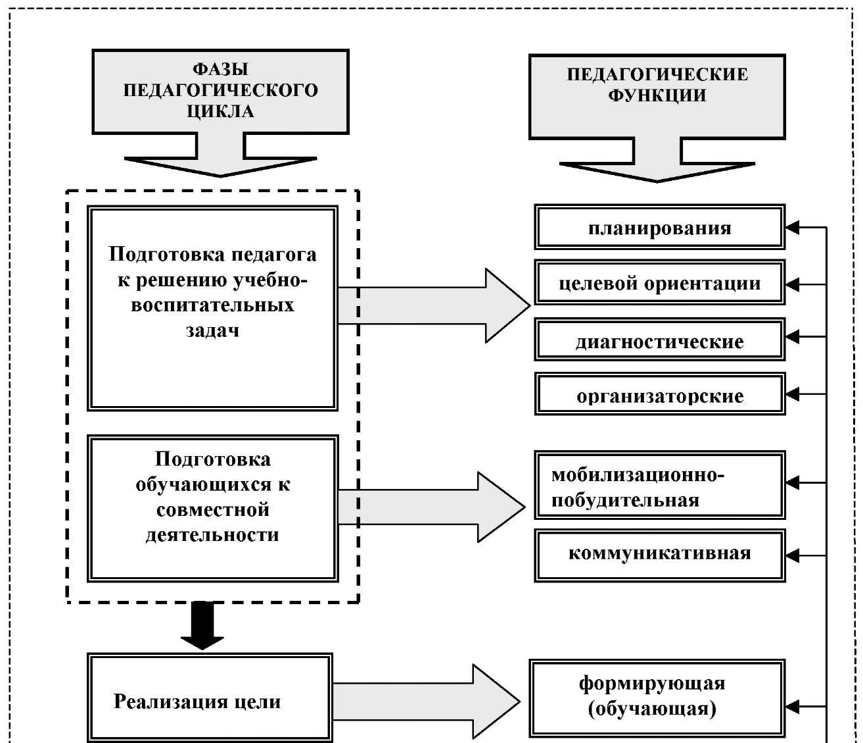 Структурные элементы деятельности схема